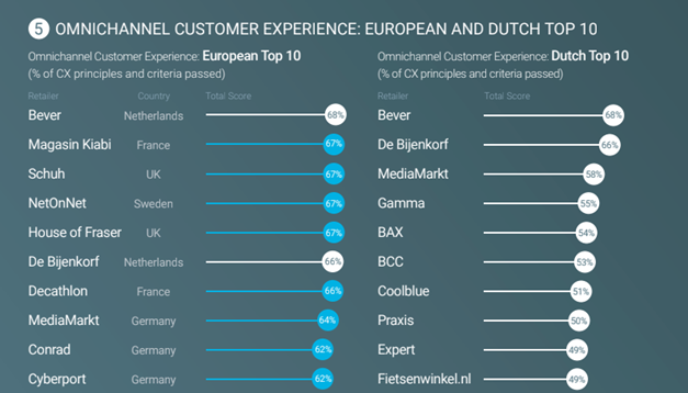 Deze afbeelding heeft een leeg alt-attribuut; de bestandsnaam is omnichannel-customer-experience-2019-european-top-10-Google-Practitology.png